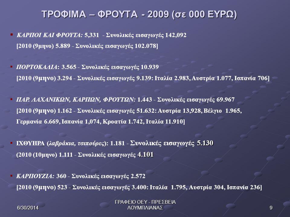 ΤΡΟΦΙΜΑ – ΦΡΟΥΤΑ - 2009 (σε 000 ΕΥΡΩ)