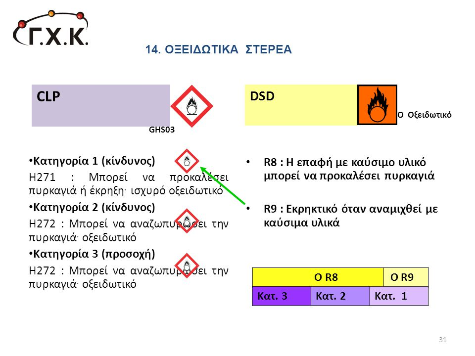 CLP DSD R8 : Η επαφή με καύσιμο υλικό μπορεί να προκαλέσει πυρκαγιά