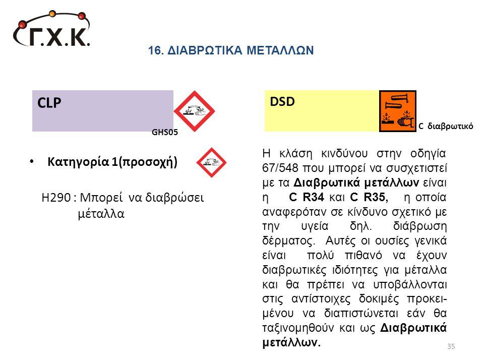 CLP DSD Κατηγορία 1(προσοχή) Η290 : Μπορεί να διαβρώσει μέταλλα