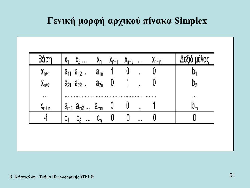 Γενική μορφή αρχικού πίνακα Simplex