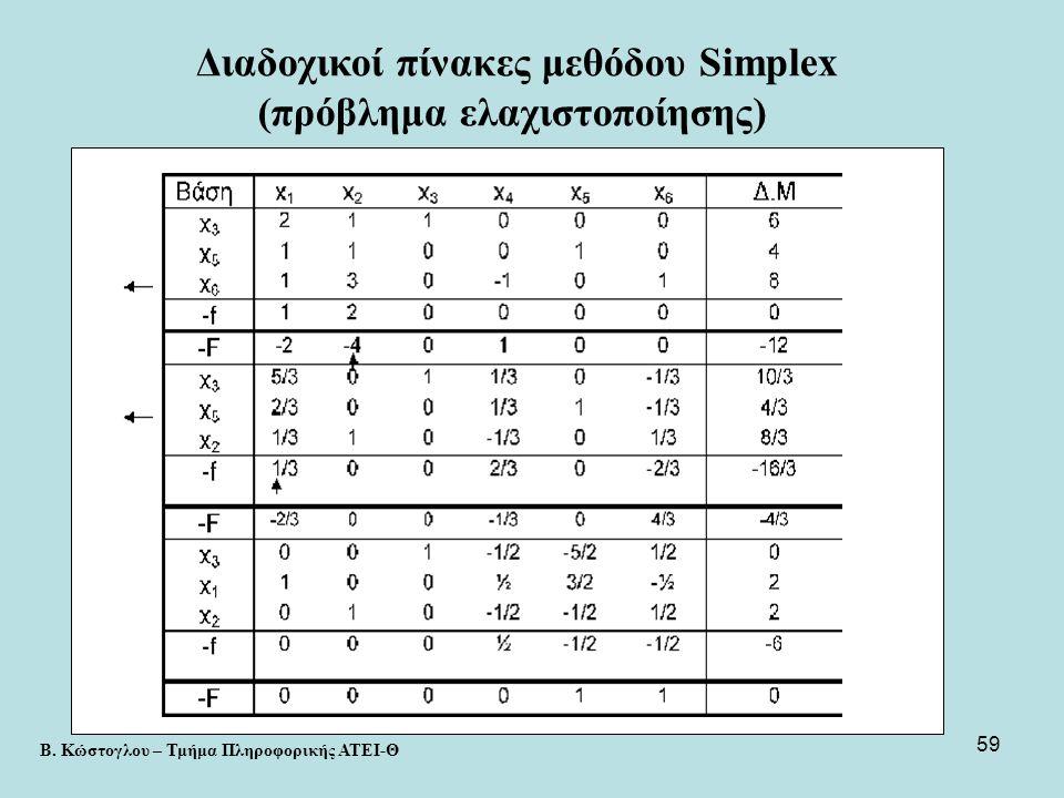 Διαδοχικοί πίνακες μεθόδου Simplex (πρόβλημα ελαχιστοποίησης)