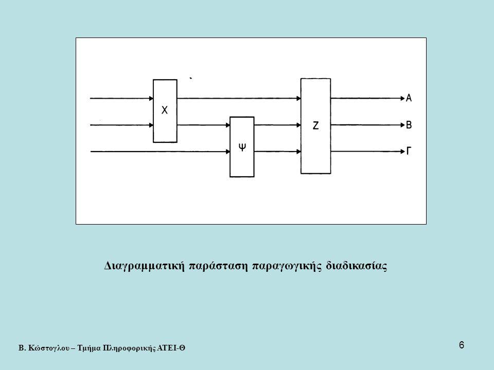 Διαγραμματική παράσταση παραγωγικής διαδικασίας