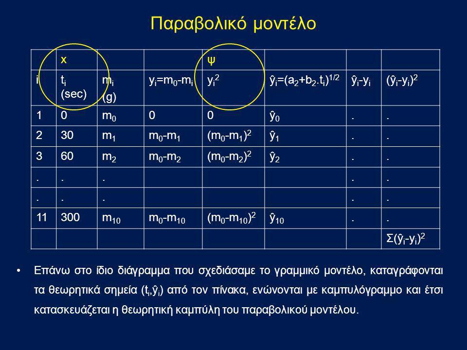 Παραβολικό μοντέλο x ψ i ti (sec) mi (g) yi=m0-mi yi2 ŷi=(a2+b2.ti)1/2