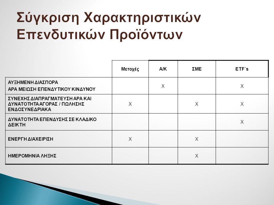 Σύγκριση Χαρακτηριστικών Επενδυτικών Προϊόντων