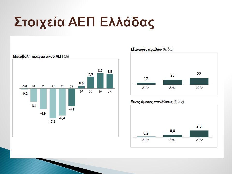 Στοιχεία ΑΕΠ Ελλάδας