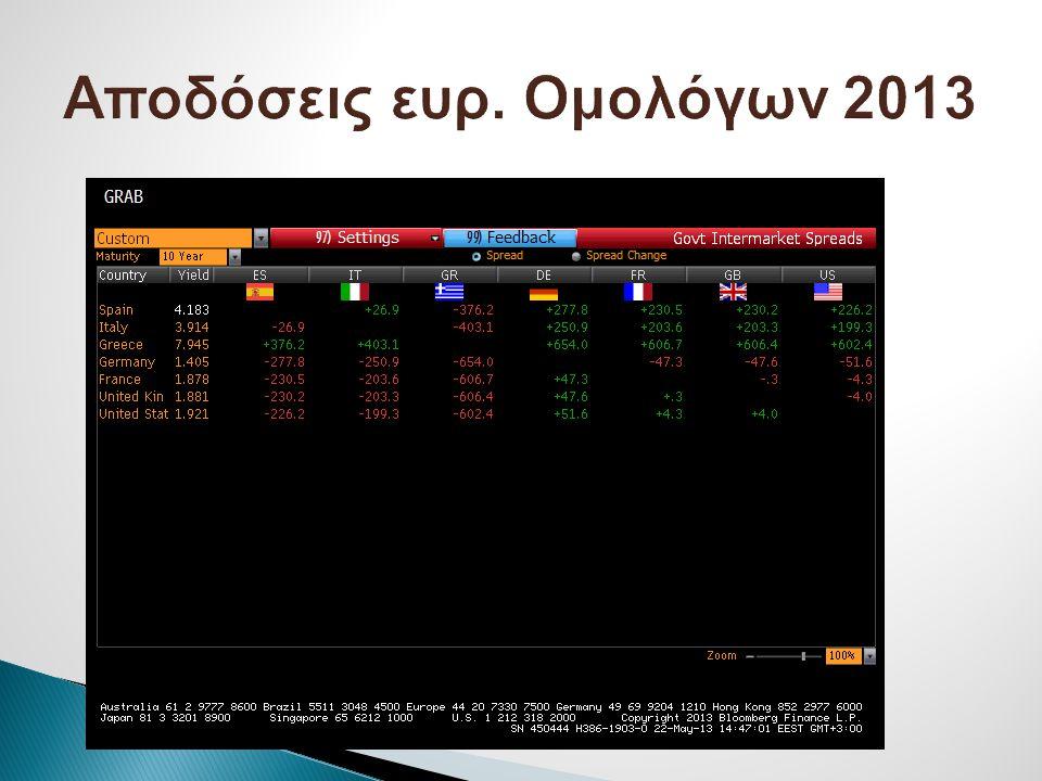 Αποδόσεις ευρ. Ομολόγων 2013