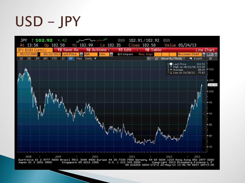 USD - JPY