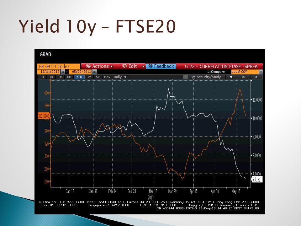 Yield 10y – FTSE20