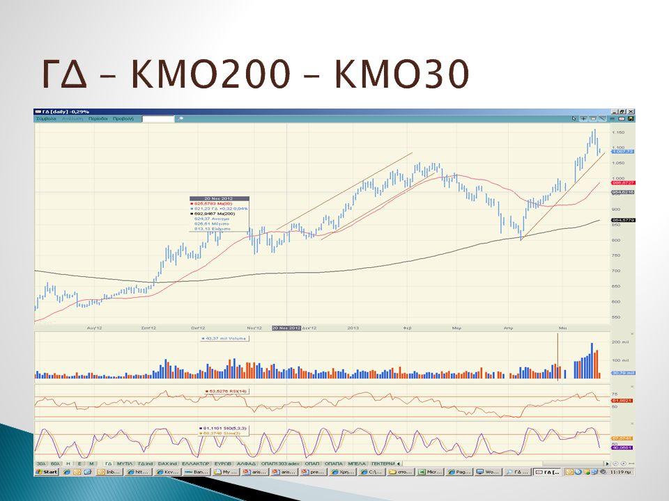 ΓΔ – ΚΜΟ200 – ΚΜΟ30