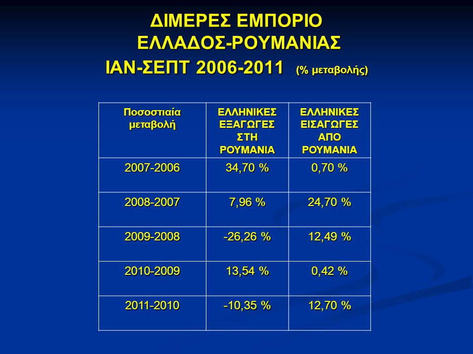 ΔΙΜΕΡΕΣ ΕΜΠΟΡΙΟ ΕΛΛΑΔΟΣ-ΡΟΥΜΑΝΙΑΣ ΙΑΝ-ΣΕΠΤ 2006-2011 (% μεταβολής)