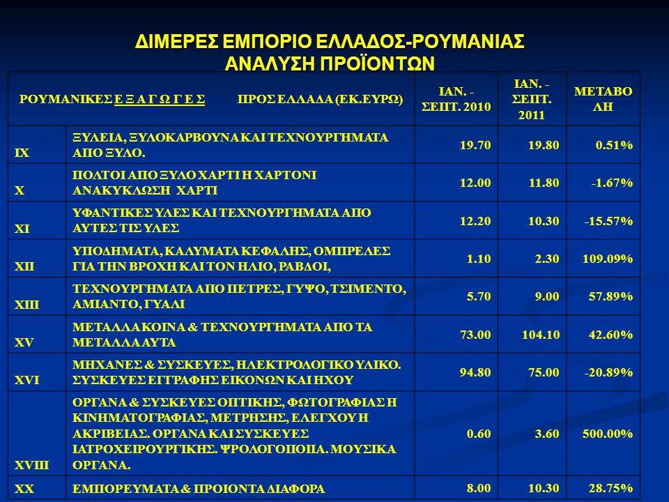 ΔΙΜΕΡΕΣ ΕΜΠΟΡΙΟ ΕΛΛΑΔΟΣ-ΡΟΥΜΑΝΙΑΣ ΑΝΑΛΥΣΗ ΠΡΟΪΟΝΤΩΝ