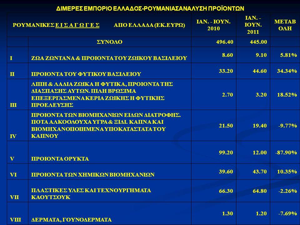 ΔΙΜΕΡΕΣ ΕΜΠΟΡΙΟ ΕΛΛΑΔΟΣ-ΡΟΥΜΑΝΙΑΣΑΝΑΛΥΣΗ ΠΡΟΪΟΝΤΩΝ