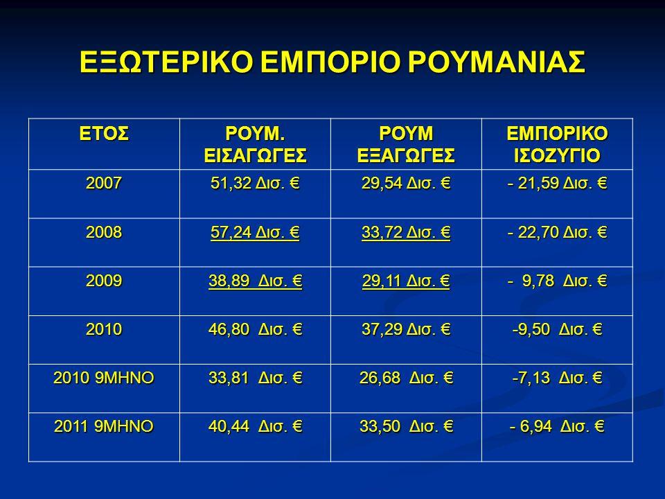 ΕΞΩΤΕΡΙΚΟ ΕΜΠΟΡΙΟ ΡΟΥΜΑΝΙΑΣ