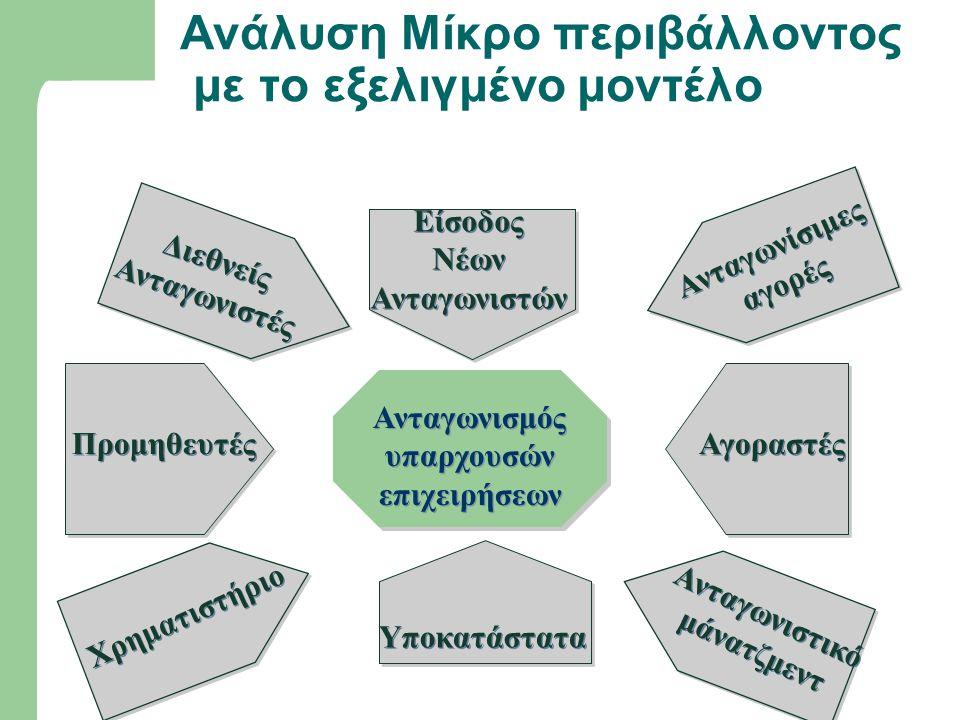 Ανάλυση Μίκρο περιβάλλοντος με το εξελιγμένο μοντέλο