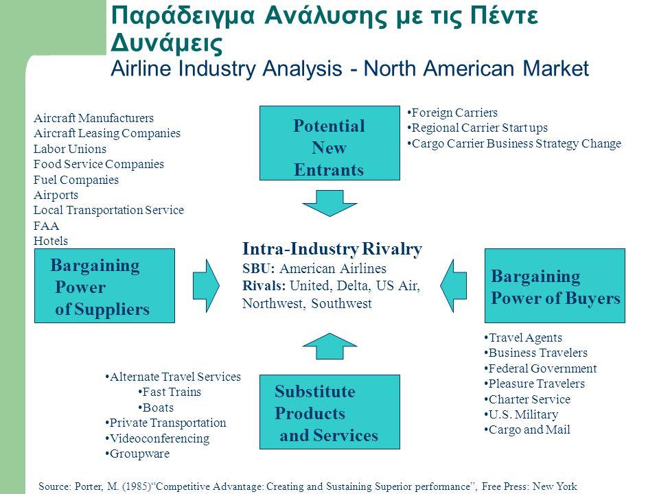 Παράδειγμα Ανάλυσης με τις Πέντε Δυνάμεις Airline Industry Analysis - North American Market