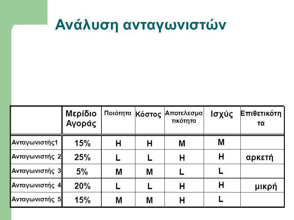 Ανάλυση ανταγωνιστών Μερίδιο Αγοράς 15% H M 25% L αρκετή 5% 20% μικρή