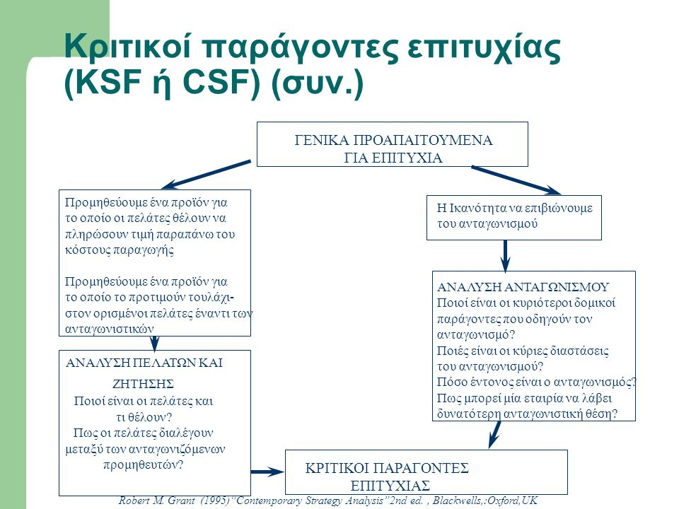 Κριτικοί παράγοντες επιτυχίας (KSF ή CSF) (συν.)