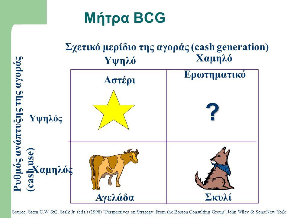 Μήτρα BCG Σχετικό μερίδιο της αγοράς (cash generation) Χαμηλό