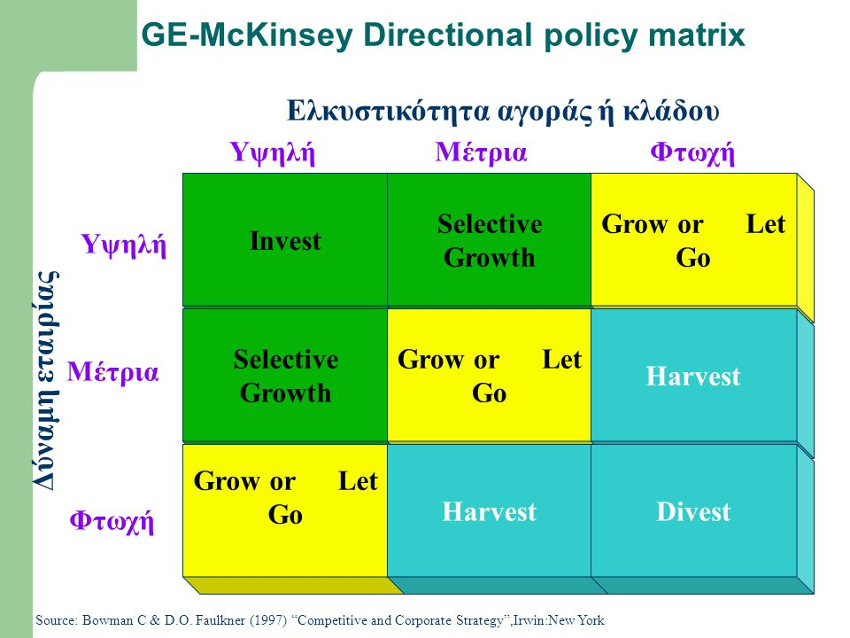 GE-McKinsey Directional policy matrix