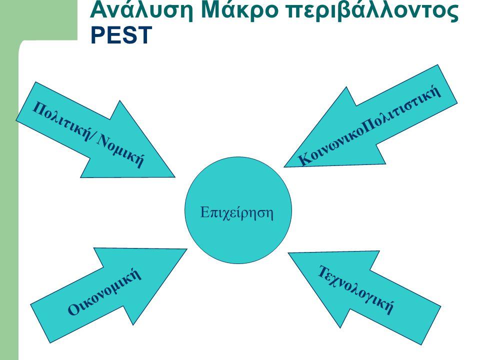Ανάλυση Μάκρο περιβάλλοντος PEST
