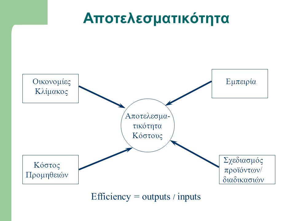 Αποτελεσματικότητα Efficiency = outputs / inputs Οικονομίες Κλίμακος