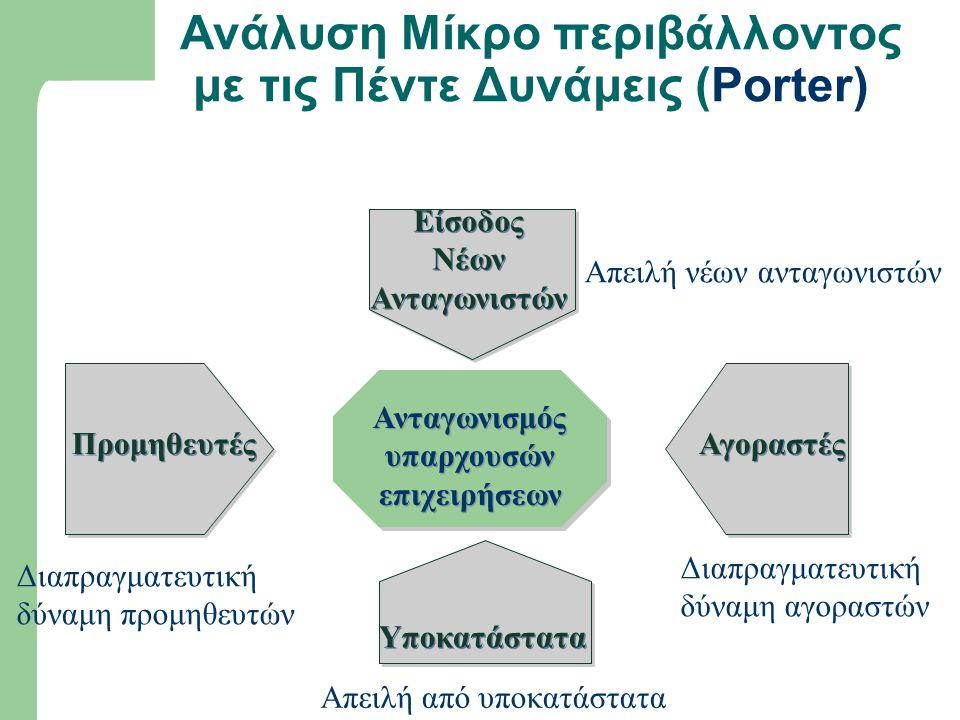 Ανάλυση Μίκρο περιβάλλοντος με τις Πέντε Δυνάμεις (Porter)