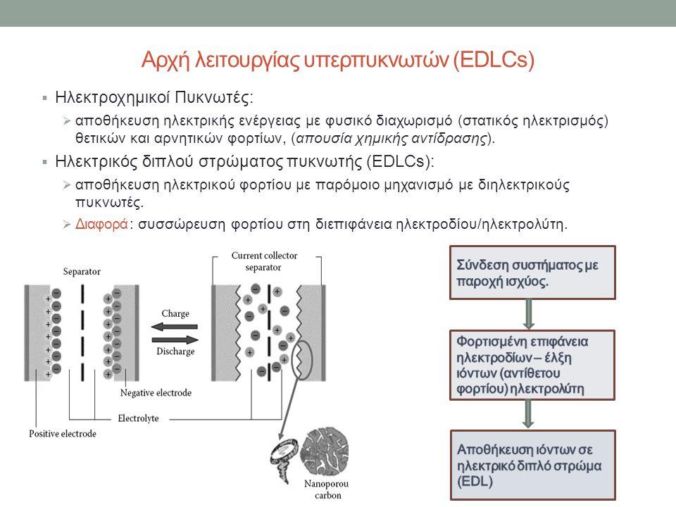Αρχή λειτουργίας υπερπυκνωτών (EDLCs)