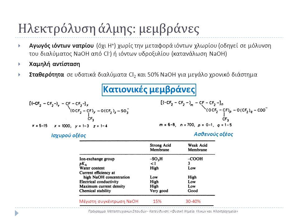 Ηλεκτρόλυση άλμης: μεμβράνες