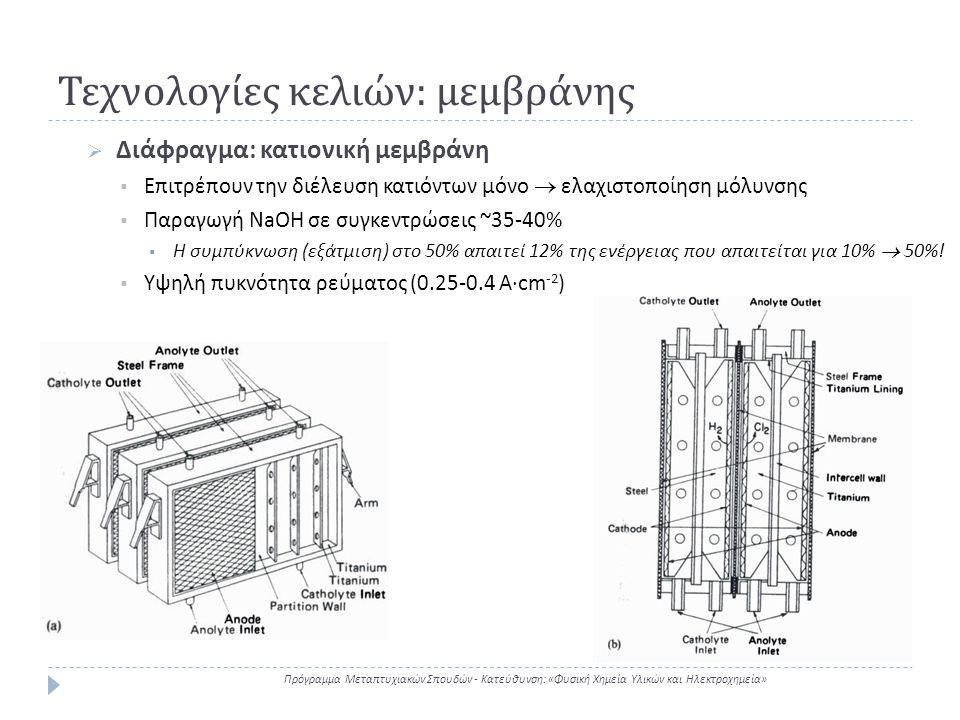 Τεχνολογίες κελιών: μεμβράνης