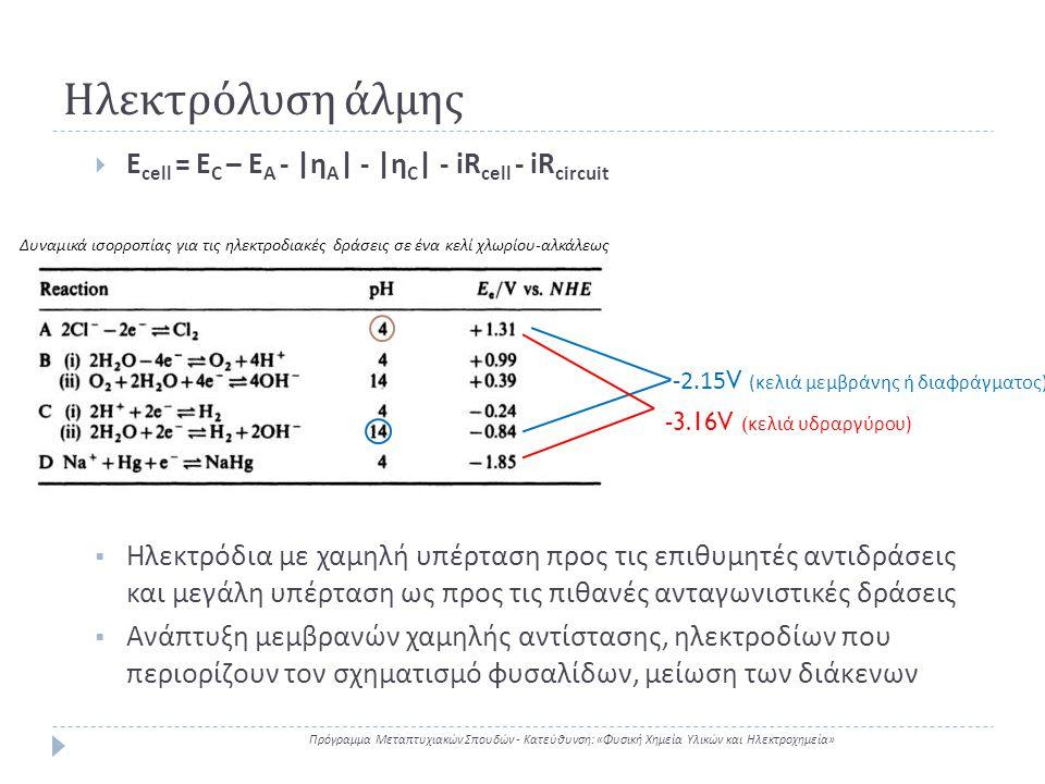 Ηλεκτρόλυση άλμης Ecell = EC – EA - |ηA| - |ηC| - iRcell - iRcircuit