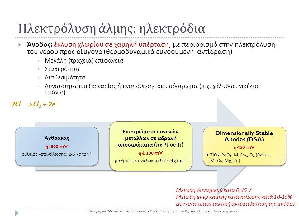 Ηλεκτρόλυση άλμης: ηλεκτρόδια