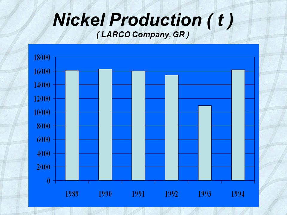 Nickel Production ( t ) ( LARCO Company, GR )