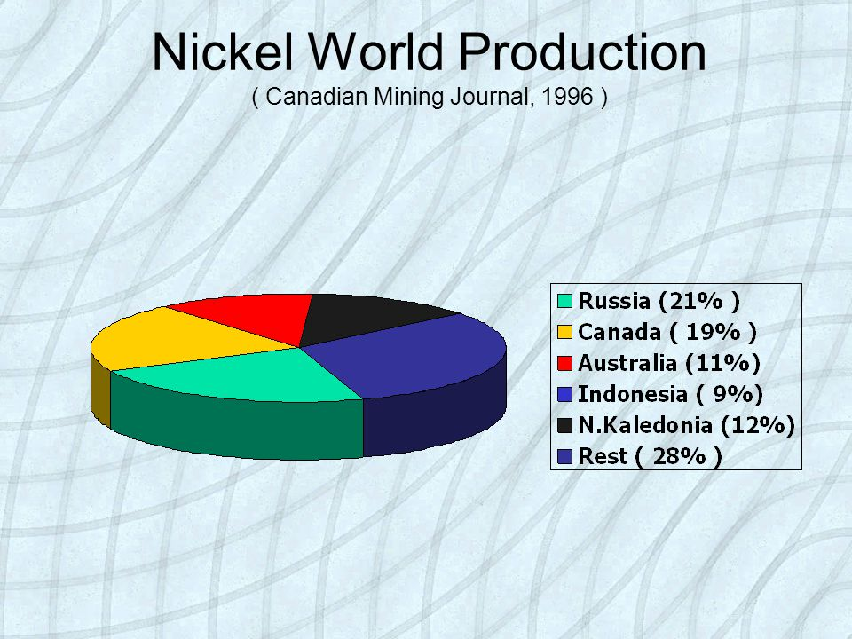 Nickel World Production ( Canadian Mining Journal, 1996 )