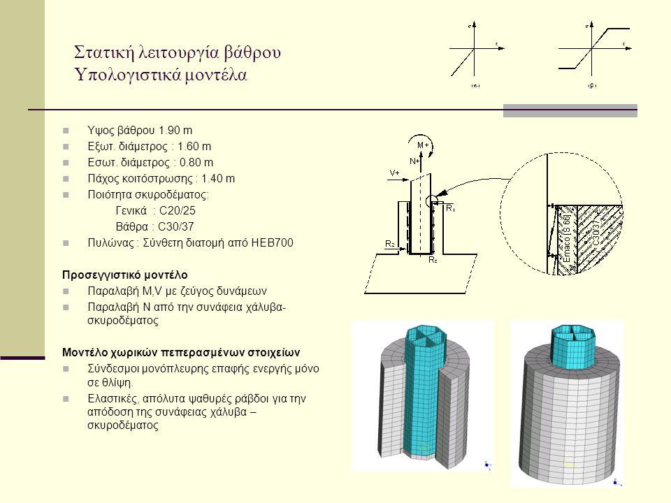Στατική λειτουργία βάθρου Υπολογιστικά μοντέλα