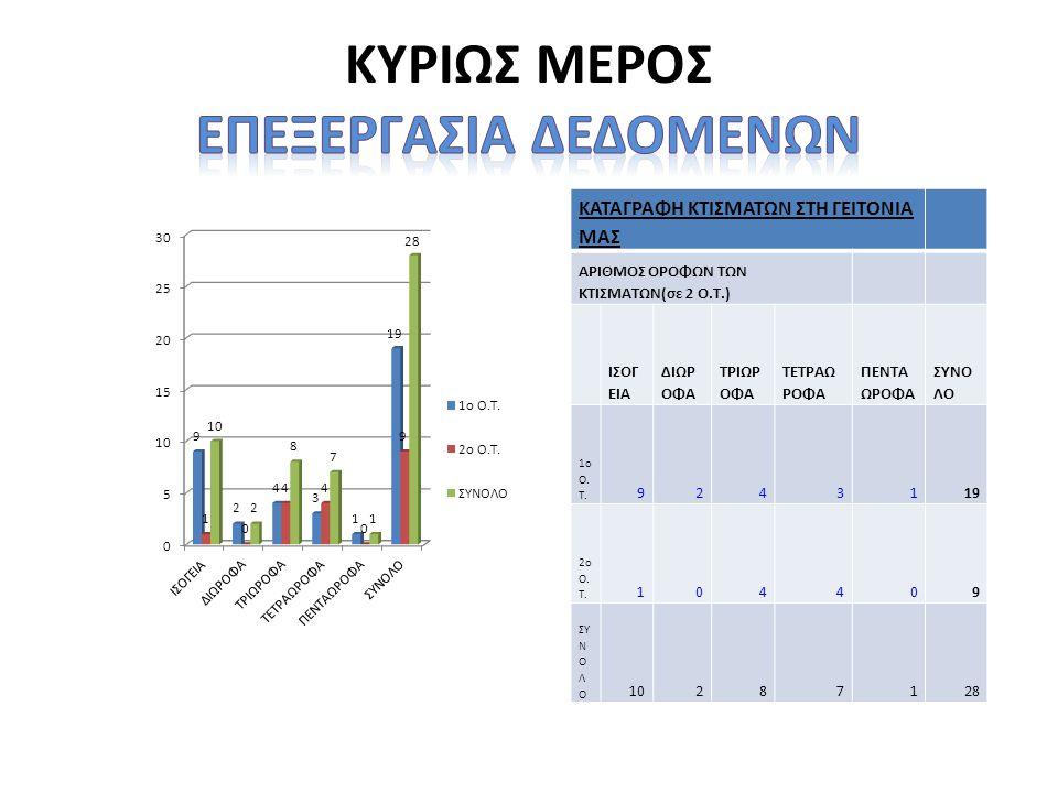 ΚΥΡΙΩΣ ΜΕΡΟΣ ΕΠΕΞΕΡΓΑΣΙΑ ΔΕΔΟΜΕΝΩΝ