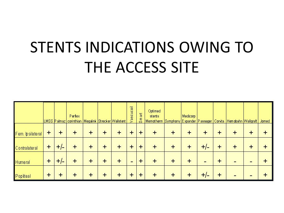 STENTS INDICATIONS OWING TO THE ACCESS SITE