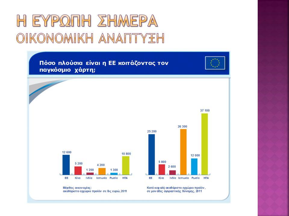 Η ευρωπη σημερα οικονομικη αναπτυξη