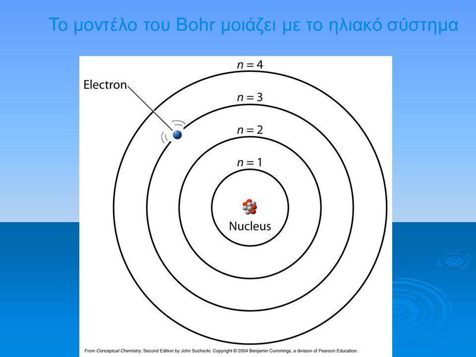 Το μοντέλο του Bohr μοιάζει με το ηλιακό σύστημα