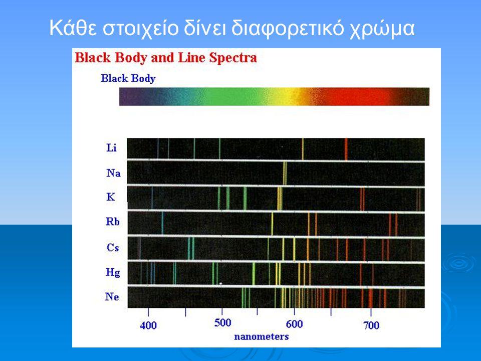 Κάθε στοιχείο δίνει διαφορετικό χρώμα