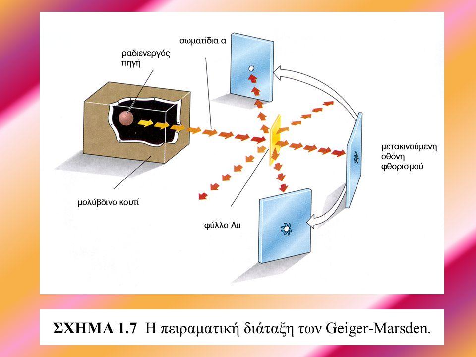 ΣΧΗΜΑ 1.7 Η πειραματική διάταξη των Geiger-Marsden.