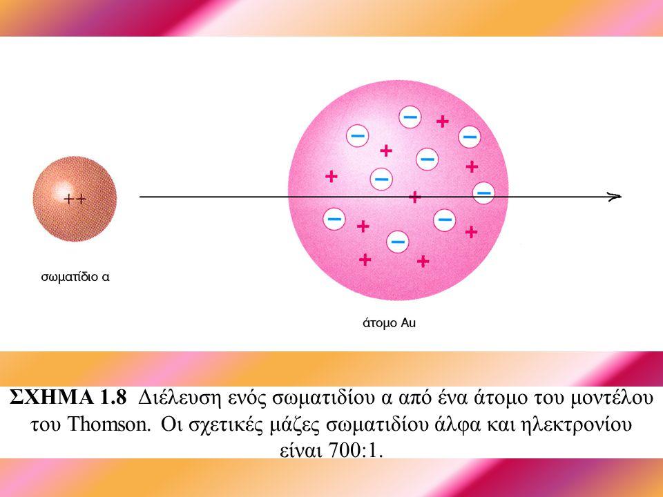 ΣΧΗΜΑ 1.8 Διέλευση ενός σωματιδίου α από ένα άτομο του μοντέλου του Thomson.