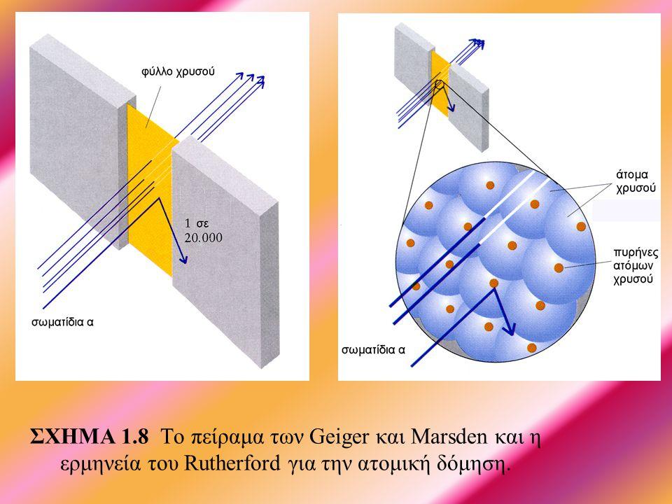 ΣΧΗΜΑ 1.8 Το πείραμα των Geiger και Marsden και η ερμηνεία του Rutherford για την ατομική δόμηση.