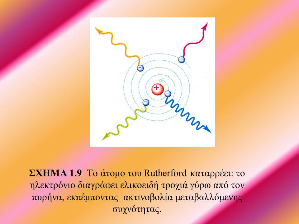 ΣΧΗΜΑ 1.9 Το άτομο του Rutherford καταρρέει: το ηλεκτρόνιο διαγράφει ελικοειδή τροχιά γύρω από τον πυρήνα, εκπέμποντας ακτινοβολία μεταβαλλόμενης συχνότητας.