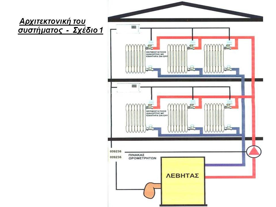 Αρχιτεκτονική του συστήματος - Σχέδιο 1