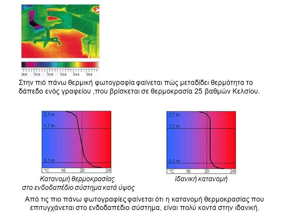 Κατανομή θερμοκρασίας Ιδανική κατανομή