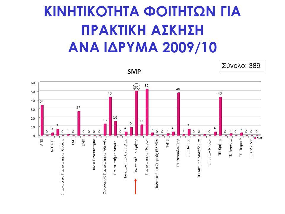 ΚΙΝΗΤΙΚΟΤΗΤΑ ΦΟΙΤΗΤΩΝ ΓΙΑ ΠΡΑΚΤΙΚΗ ΑΣΚΗΣΗ ΑΝΑ ΙΔΡΥΜΑ 2009/10