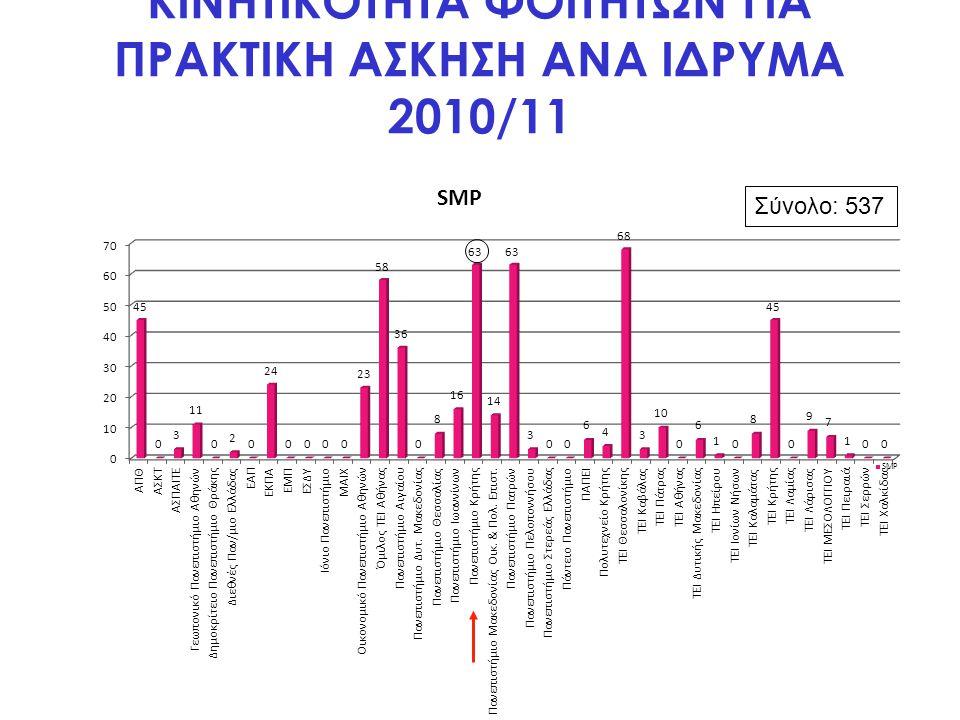 ΚΙΝΗΤΙΚΟΤΗΤΑ ΦΟΙΤΗΤΩΝ ΓΙΑ ΠΡΑΚΤΙΚΗ ΑΣΚΗΣΗ ΑΝΑ ΙΔΡΥΜΑ 2010/11