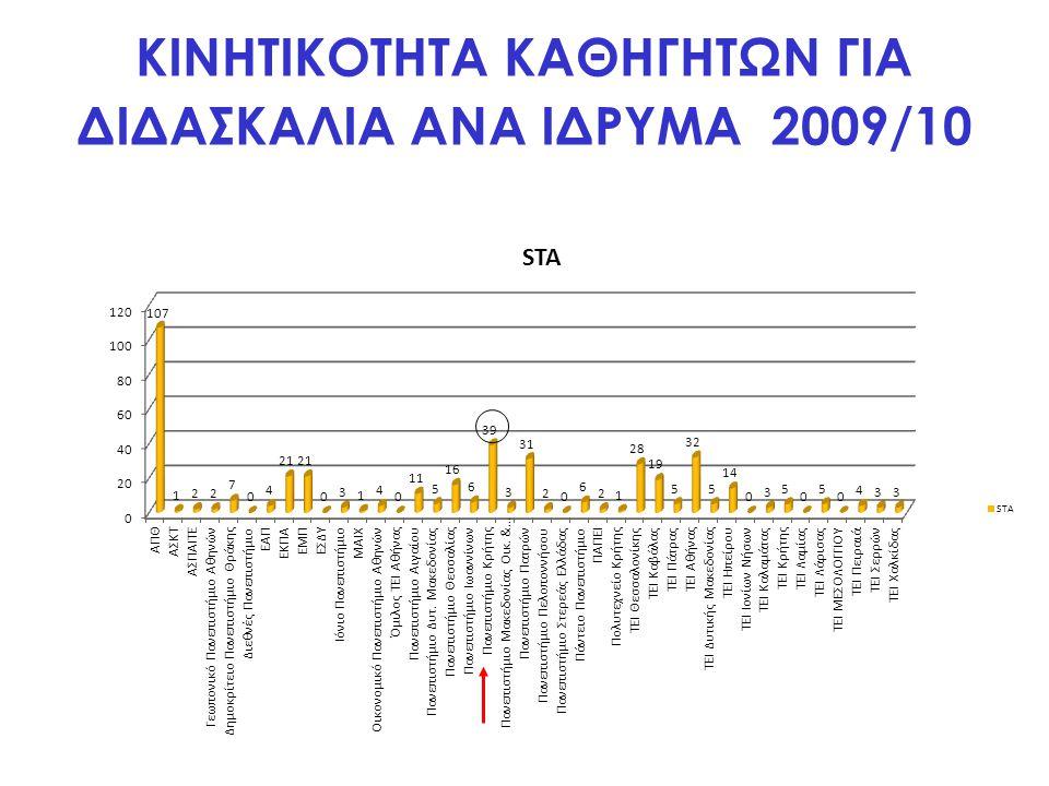 ΚΙΝΗΤΙΚΟΤΗΤΑ ΚΑΘΗΓΗΤΩΝ ΓΙΑ ΔΙΔΑΣΚΑΛΙΑ ΑΝΑ ΙΔΡΥΜΑ 2009/10