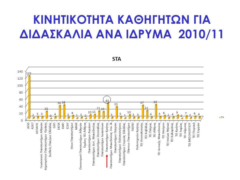 ΚΙΝΗΤΙΚΟΤΗΤΑ ΚΑΘΗΓΗΤΩΝ ΓΙΑ ΔΙΔΑΣΚΑΛΙΑ ΑΝΑ ΙΔΡΥΜΑ 2010/11
