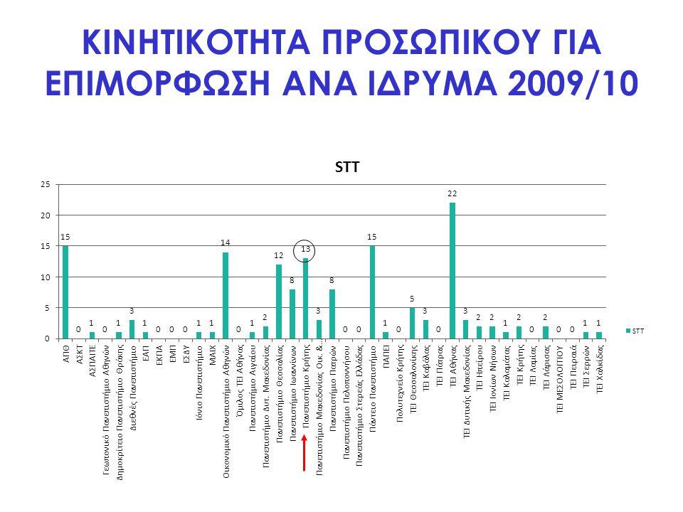 ΚΙΝΗΤΙΚΟΤΗΤΑ ΠΡΟΣΩΠΙΚΟΥ ΓΙΑ ΕΠΙΜΟΡΦΩΣΗ ΑΝΑ ΙΔΡΥΜΑ 2009/10